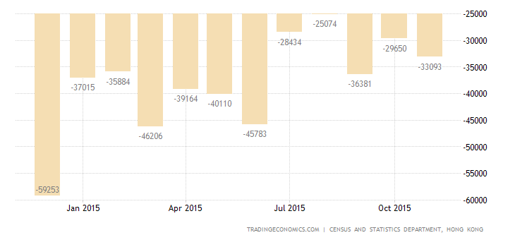 Hong Kong Trade Gap Narrows 37% in November