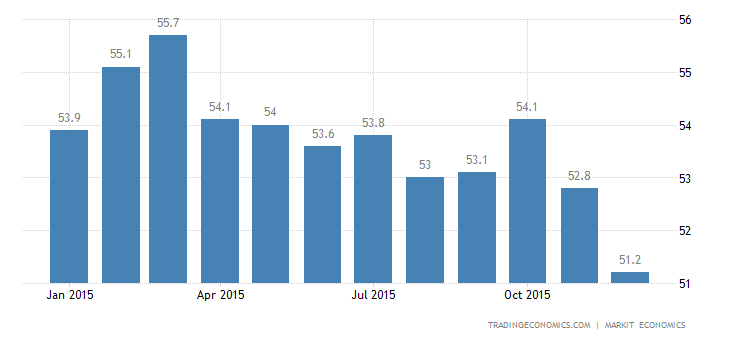 US Markit PMI Slightly Below Expectations