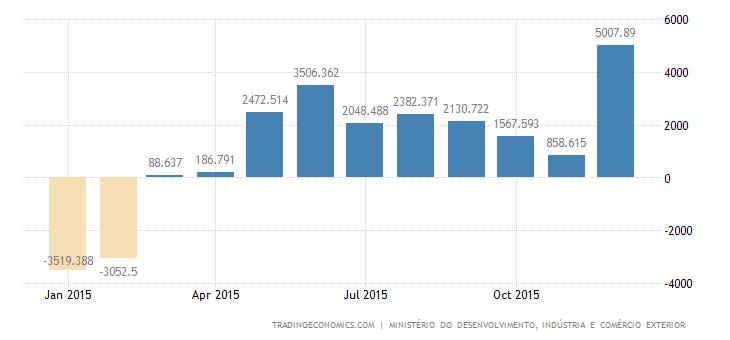 Brazil Trade Surplus Hit Record High