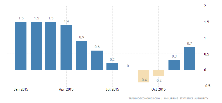 Philippines Inflation Rate at 7-Month High