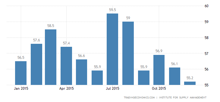 US ISM Non Manufacturing PMI Falls to 20-Month Low