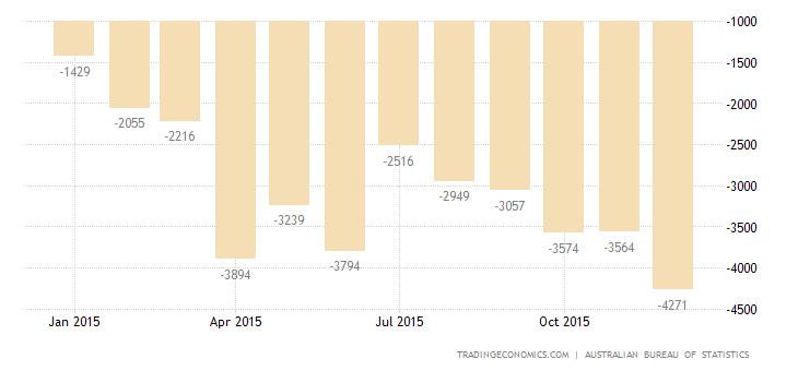 Australia Trade Deficit Narrows in November