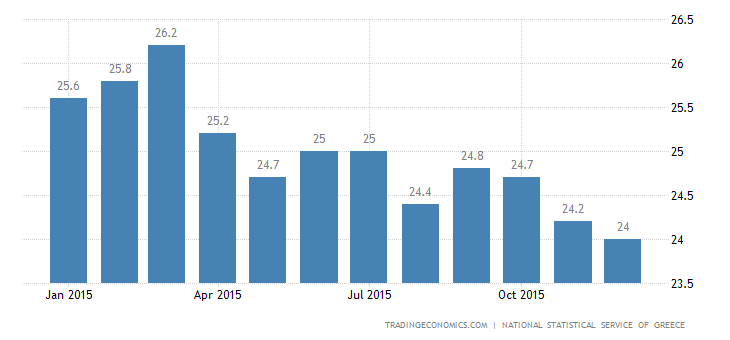Greek Jobless Rate Edges Down to 24.5% in October