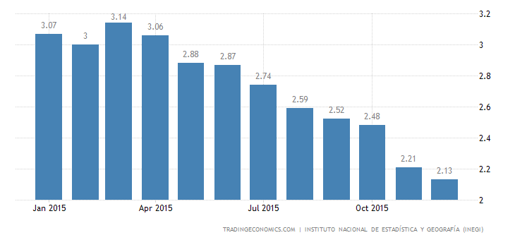 Mexico Inflation Rate Down to Fresh Record Low