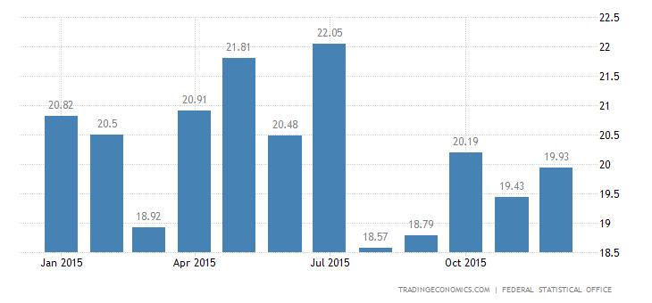 Germany Trade Surplus Widens in November