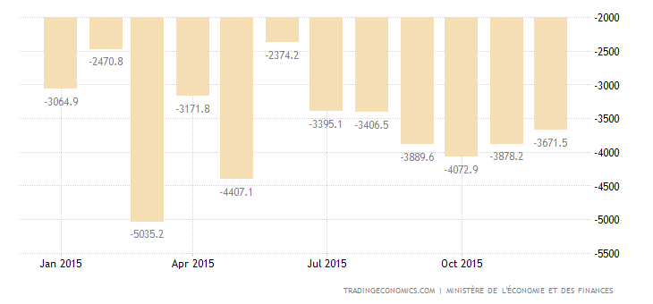 French Trade Deficit Narrows in November