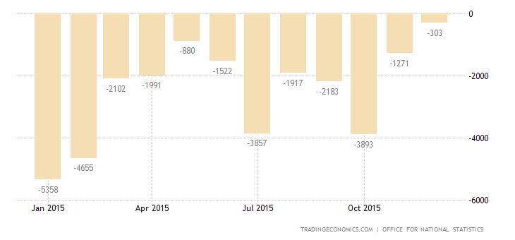 UK Trade Deficit Narrows in November