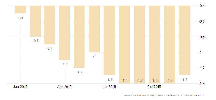 Switzerland Inflation Rate at -1.3%