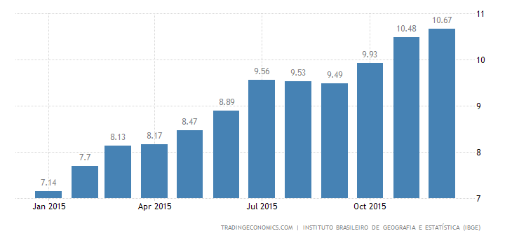 Brazil Inflation Rate Edges Up to 10.67%