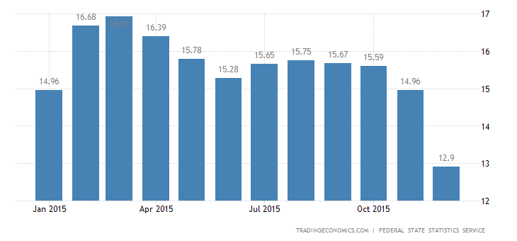 Russia Inflation Rate at 1-Year Low