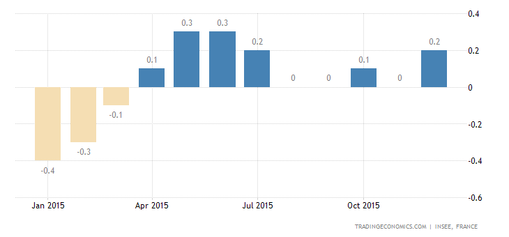 French Consumer Prices at 6-Month High