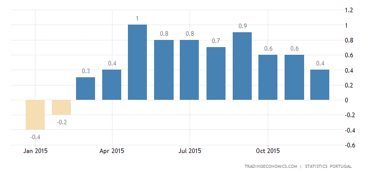 Portuguese Inflation Rate at 8-Month Low in December