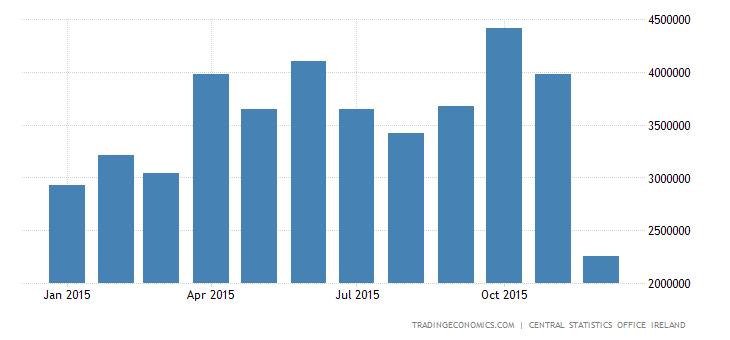 Irish Trade Surplus Narrows 24% in November