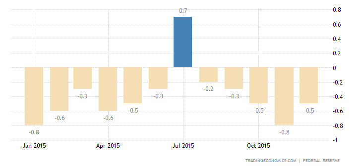 US Industrial Production Falls for 3rd Month