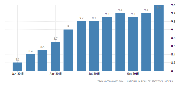 Nigeria Inflation Rate at 3-Year High