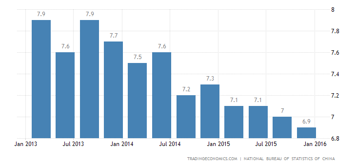 China 2015 GDP Growth Weakest in 25 Years