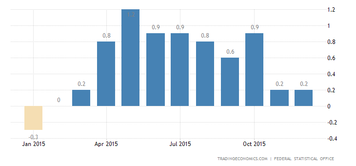 Germany Inflation Rate Confirmed at 0.3% in December