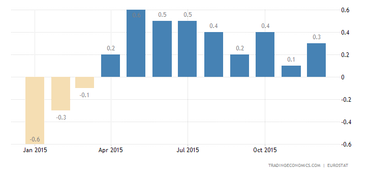 Euro Area Inflation Rate Confirmed at 0.2%