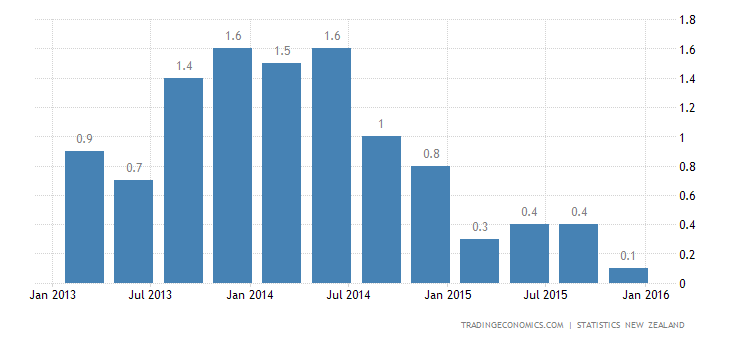 New Zealand Inflation Rate Lowest Since 1999