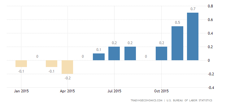 US Inflation Rate at 12-Month High