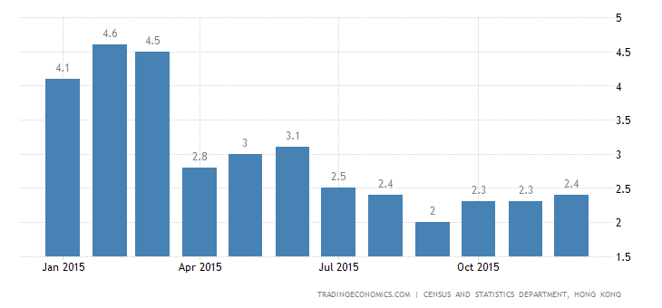 Hong Kong Inflation Rate Edges Up to 2.5%
