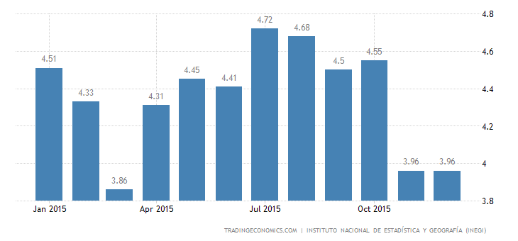 Mexico Unemployment Rate Steady at 3.96%