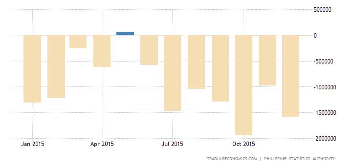 Philippine Posts Smallest Trade Gap in 5 Months