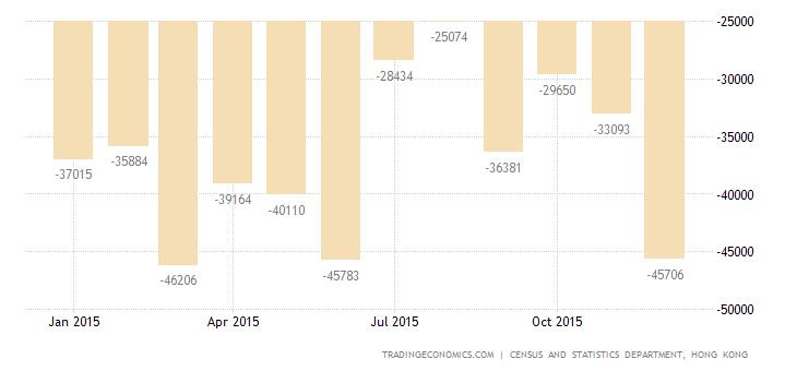 Hong Kong Trade Gap Narrows 30% in December