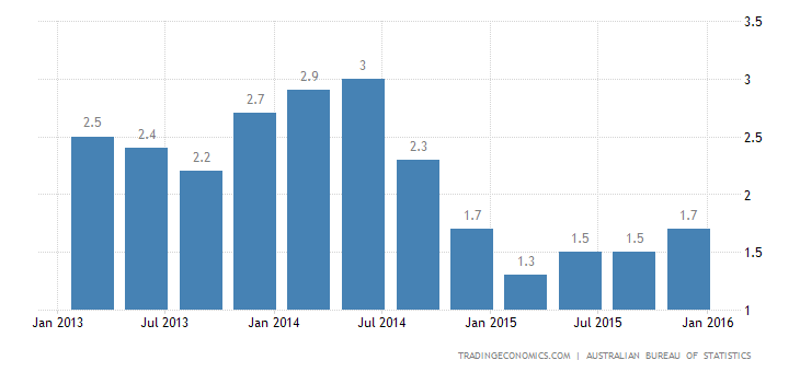 Australia Inflation Rate Above Expectations in Q4