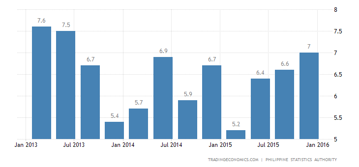 Philippines Posts Strong GDP Growth in Q4
