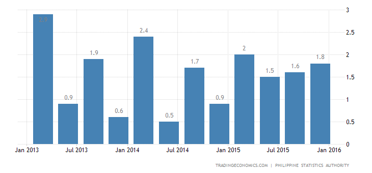 Philippines Economy Expands 2.0% QoQ in Q4