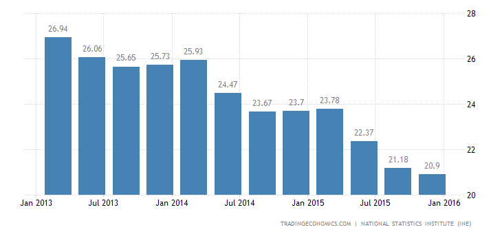 Spain Unemployment Rate Down to 4-1/2-Year Low