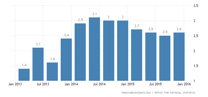 UK Annual GDP Growth Weakest Since 2013