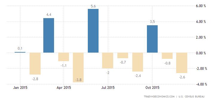 US Durable Goods Orders Slump 5.1%