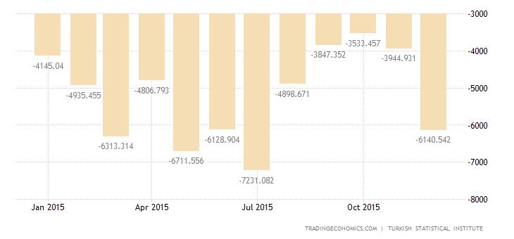 Turkish Trade Gap Narrows 27.4% YoY in December