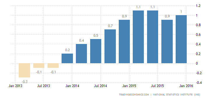 Spain GDP Advances 0.8% QoQ in Q4