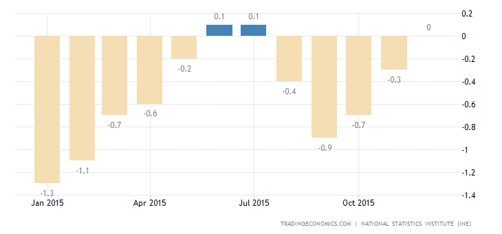 Spain Inflation Rate Back to Negative Territory