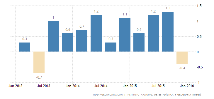 Mexican GDP Grows 0.6% in Q4, Beats Forecast