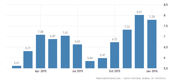 Kenya Inflation Rate Slows to 7.8% in January