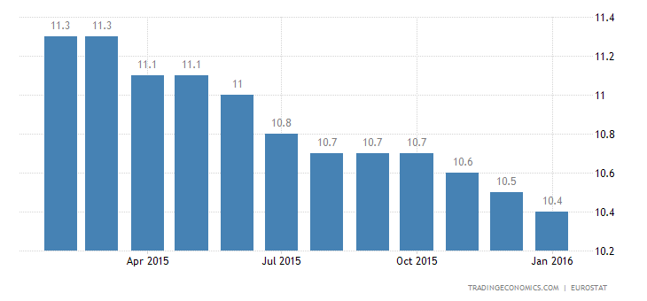 Euro Area Jobless Rate Lowest Since September 2011