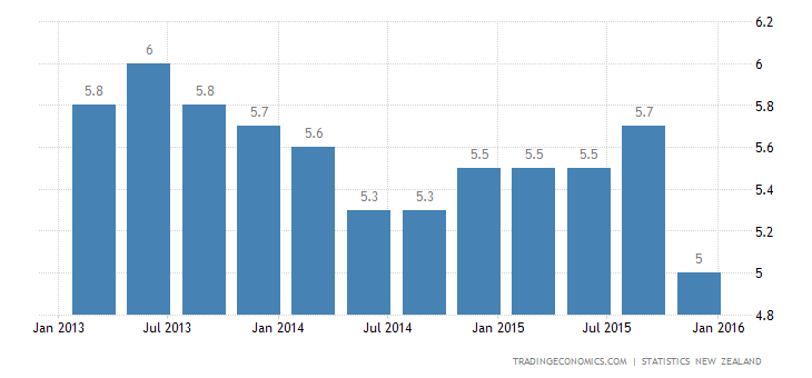 New Zealand Jobless Rate at Near 7-Year Low in Q4