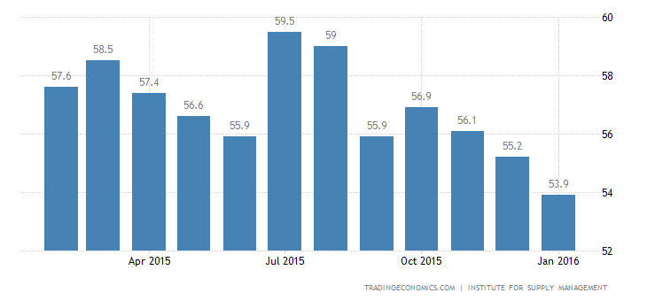 US ISM Non Manufacturing PMI Falls to 2-Year Low