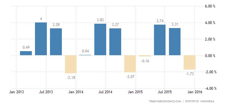Indonesia Economy Contracts 1.83% QoQ in Q4