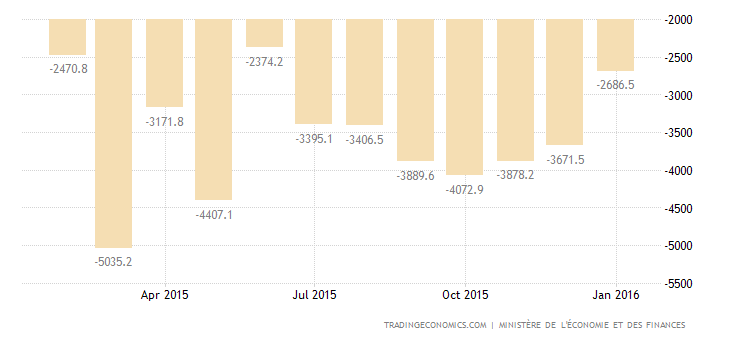 French Trade Deficit Narrows in December