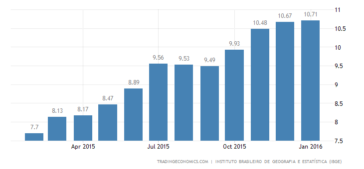 Brazil Inflation Rate Highest Since November 2003