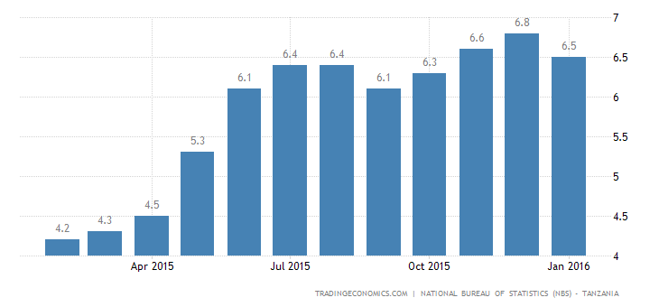 Tanzania Inflation Rate at 3-Month Low