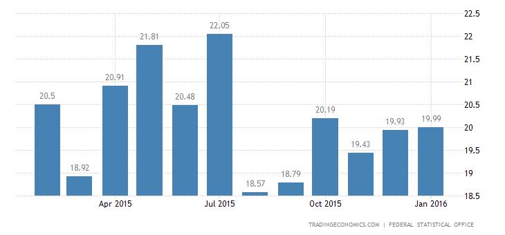 German 2015 Trade Surplus at Record High