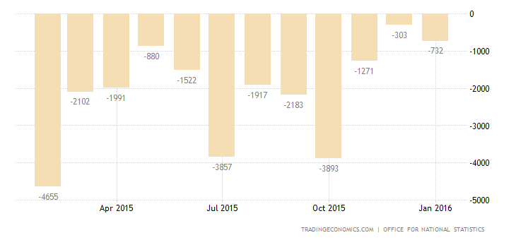UK Trade Deficit at 3-Month Low
