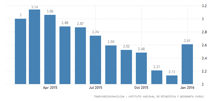 Mexico Inflation Rate at 6-Month High