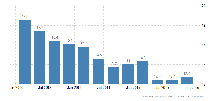 Portuguese Jobless Rate Rises to 12.2% in Q4